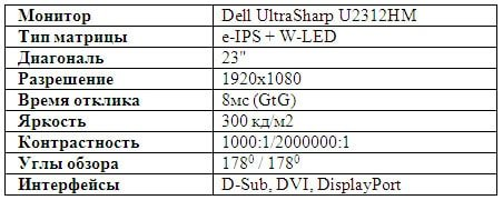 Обзор Dell UltraSharp U2312HM - Характеристики Dell UltraSharp U2312HM